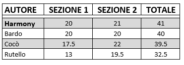 Play off: classifica finale